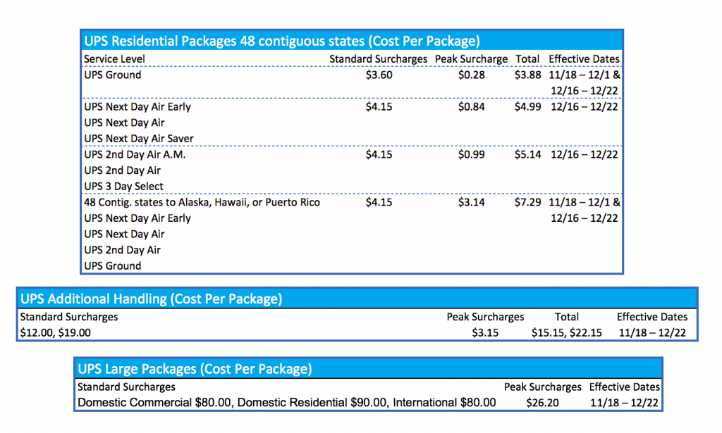 Standard Holiday Surcharges and UPS Handling